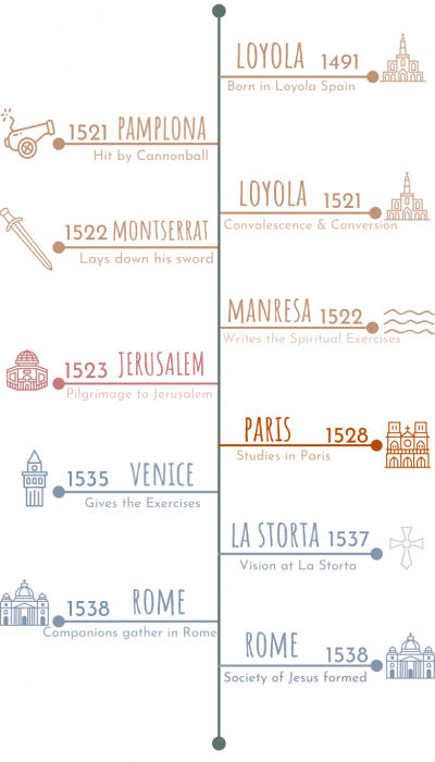 Click to view a larger image of our timeline of Ignatius' life